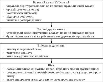 Конспекти уроків - Суспільно-політичний устрій київської русі ... 303bfd144dbcb