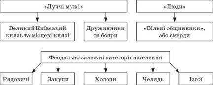 Учитель. Суспільство Київської Русі ІХ-Х ст. поділялося на дві основні  групи людей  248b20793e9c8