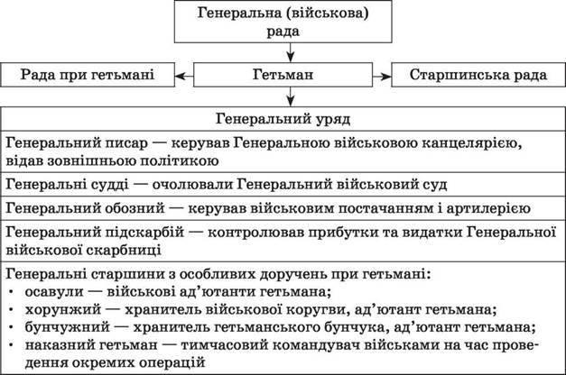 Картинки по запросу утворення держави війська запорозького