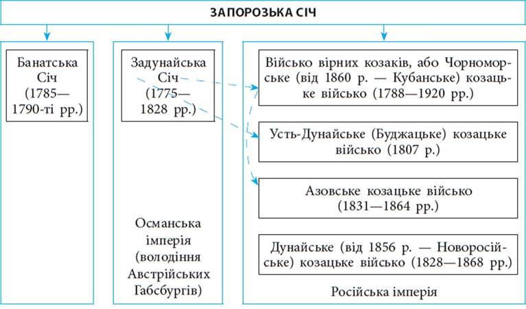 https://history.vn.ua/lesson/istorya-ukraine-8-class-gisem-rozrobki/istorya-ukraine-8-class-gisem-rozrobki.files/image004.jpg