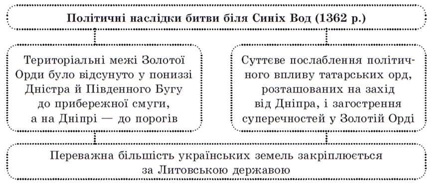 Українські землі у складі Великого князівства Литовського - Історія ... 418f3227f975f