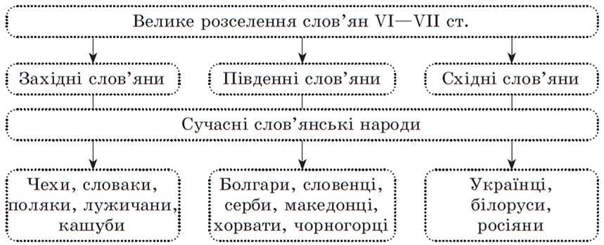 https://history.vn.ua/lesson/vsesvitnya-istorya-7-class-gisem-rozrobki-2015/vsesvitnya-istorya-7-class-gisem-rozrobki-2015.files/image012.jpg