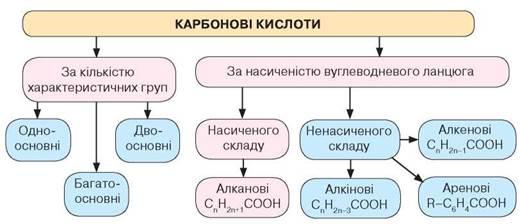 https://history.vn.ua/pidruchniki/savchin-chemistry-10-class-2018-standard-level/savchin-chemistry-10-class-2018-standard-level.files/image143.jpg