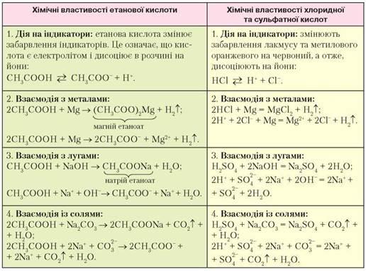 https://history.vn.ua/pidruchniki/savchin-chemistry-10-class-2018-standard-level/savchin-chemistry-10-class-2018-standard-level.files/image150.jpg
