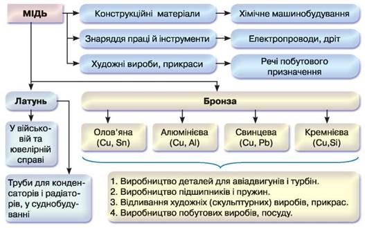 https://history.vn.ua/pidruchniki/savchin-chemistry-11-class-2019-standard-level/savchin-chemistry-11-class-2019-standard-level.files/image138.jpg
