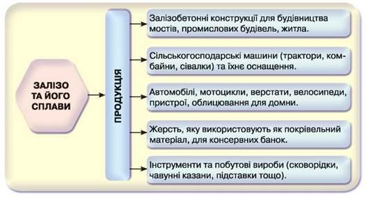 https://history.vn.ua/pidruchniki/savchin-chemistry-11-class-2019-standard-level/savchin-chemistry-11-class-2019-standard-level.files/image139.jpg