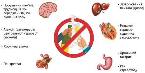 Небезпека алкоголю, куріння та наркотиків - Підручник з Біології і екології (рівень стандарту). 11 клас. Задорожний - Нова програма