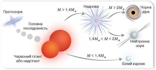 Еволюція зір - Фізика і астрономія. Профільний рівень. 11 клас. Засєкіна
